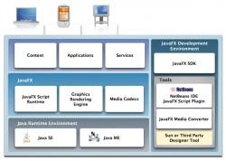 javafx platform