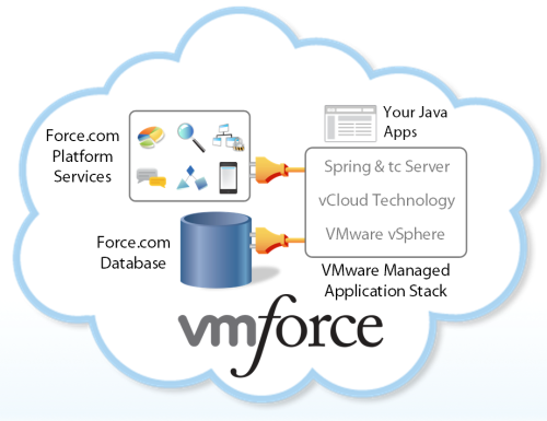 vmforcecloud