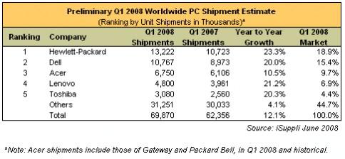 062708 pc shipments