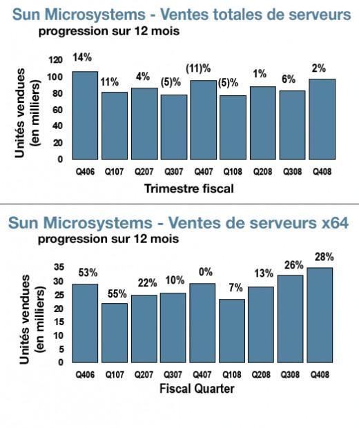 sun server2008