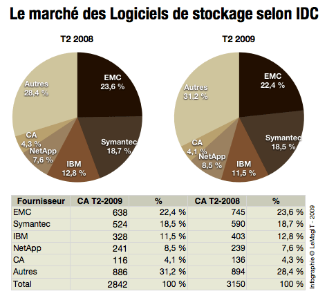marche logiciels stockage