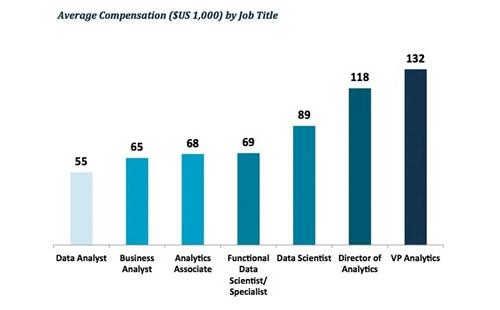 salaires des tiers analyse donn es