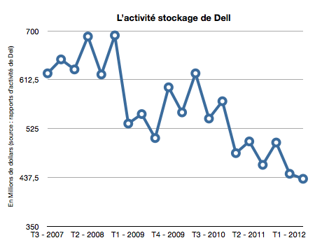 le Stockage chez Dell