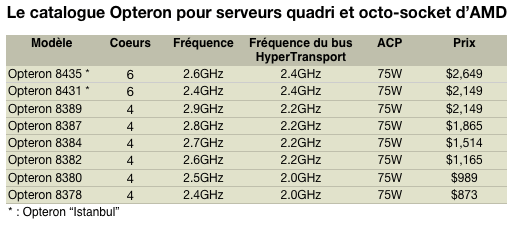 opteron istanbul 4 à 8 sockets