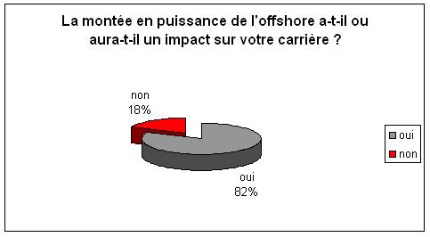sondage offshore
