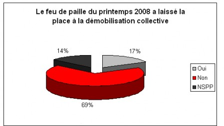 demobilisation