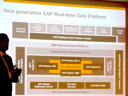 real time data platform
