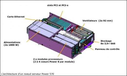 power 570