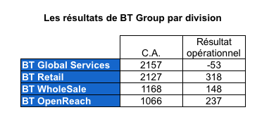 btgroup