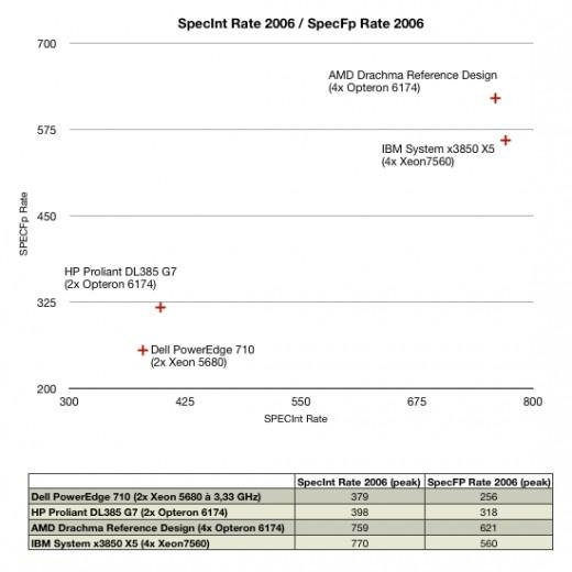 spec rate