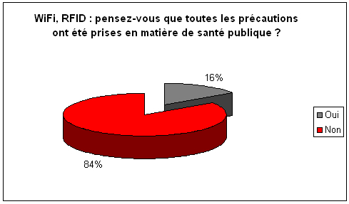 sondage rfid http://beta.lemagit.fr/wp-content/uploads/2010/10/4zusj4pveu56ungmsflxi4r2yk3swk740834rp08w03fh05a.jpg8