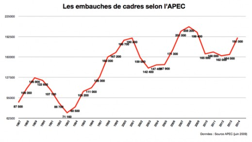 embauches apec
