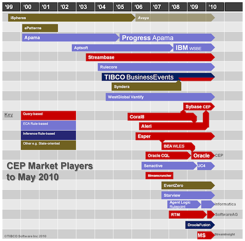 cep market may2010
