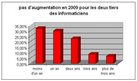 augmentations2009
