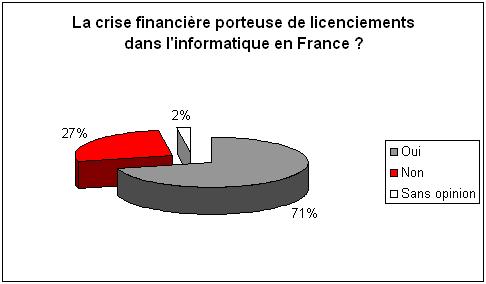 sondage crise 151008