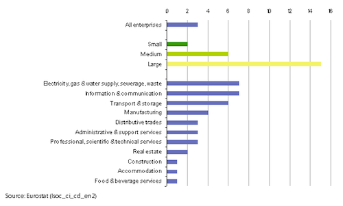 use of radio frequency identification rfid technologies by economic activity and size class eu january 2009 of enterprises