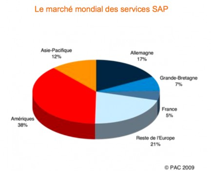 marche servicessap