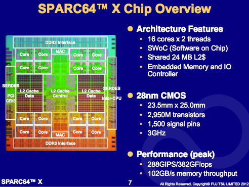 sparc64 description