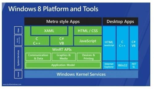 windows8platform