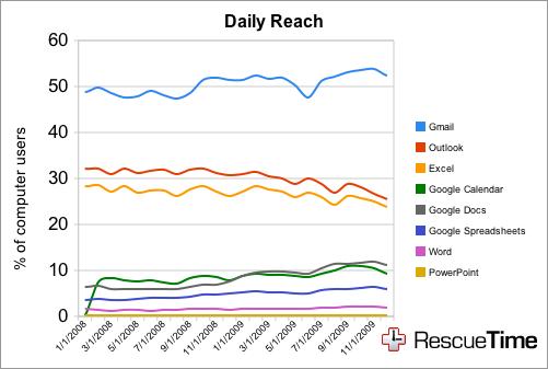 rescuetime google apps microsoft office breakdown reach1