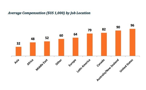 salaires des data analysts selon localisation