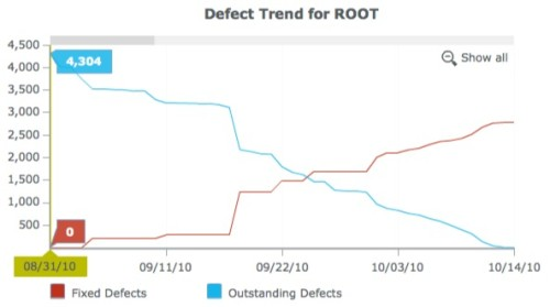 Detect Trend for ROOT