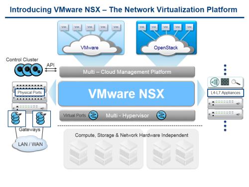 L'architecture de la future plate-forme NSX