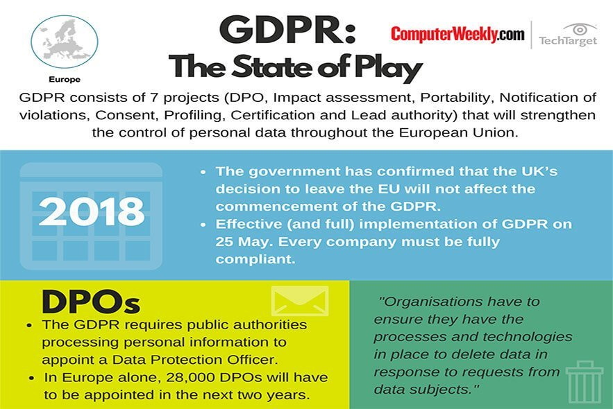 Gdpr The State Of Play Infographic