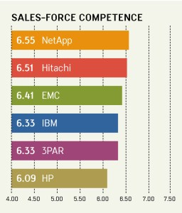 SALES-FORCE COMPETENCE RANKINGS
