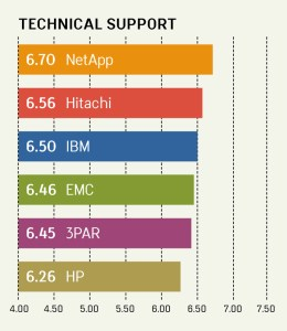 TECHNICAL SUPPORT RANKINGS