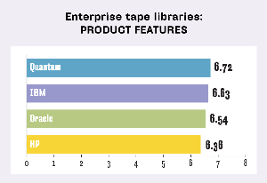 ENTERPRISE TAPE LIBRARIES, PRODUCT FEATURES