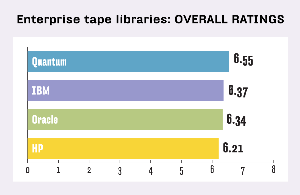 ENTERPRISE TAPE LIBRARIES