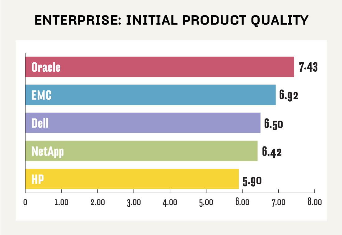 Enterprise NAS initial product quality