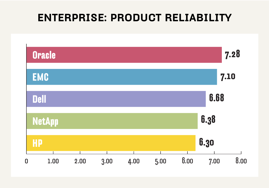 Enterprise NAS product reliability