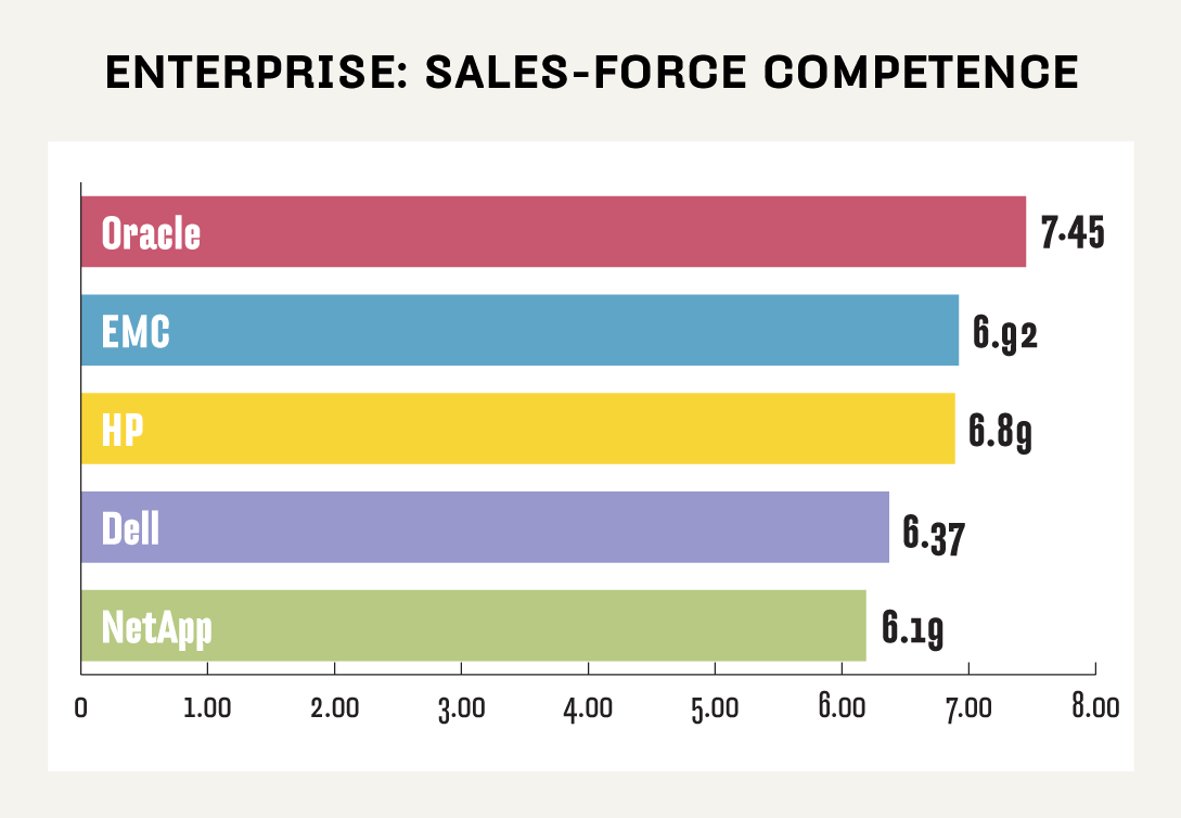 Enterprise NAS sales-force competence