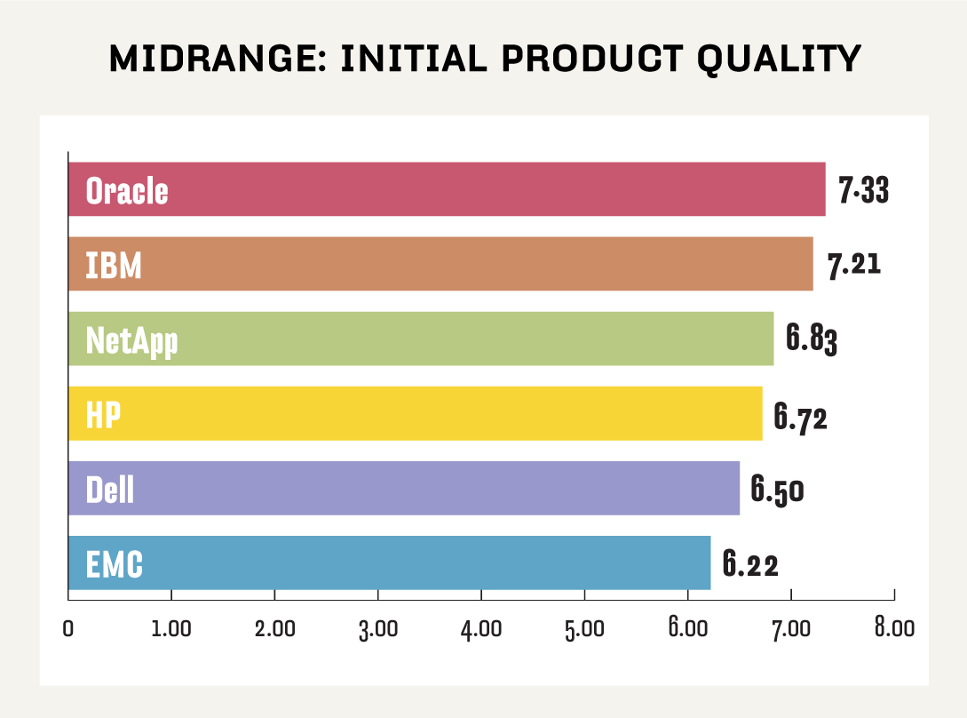 Midrange NAS initial product quality