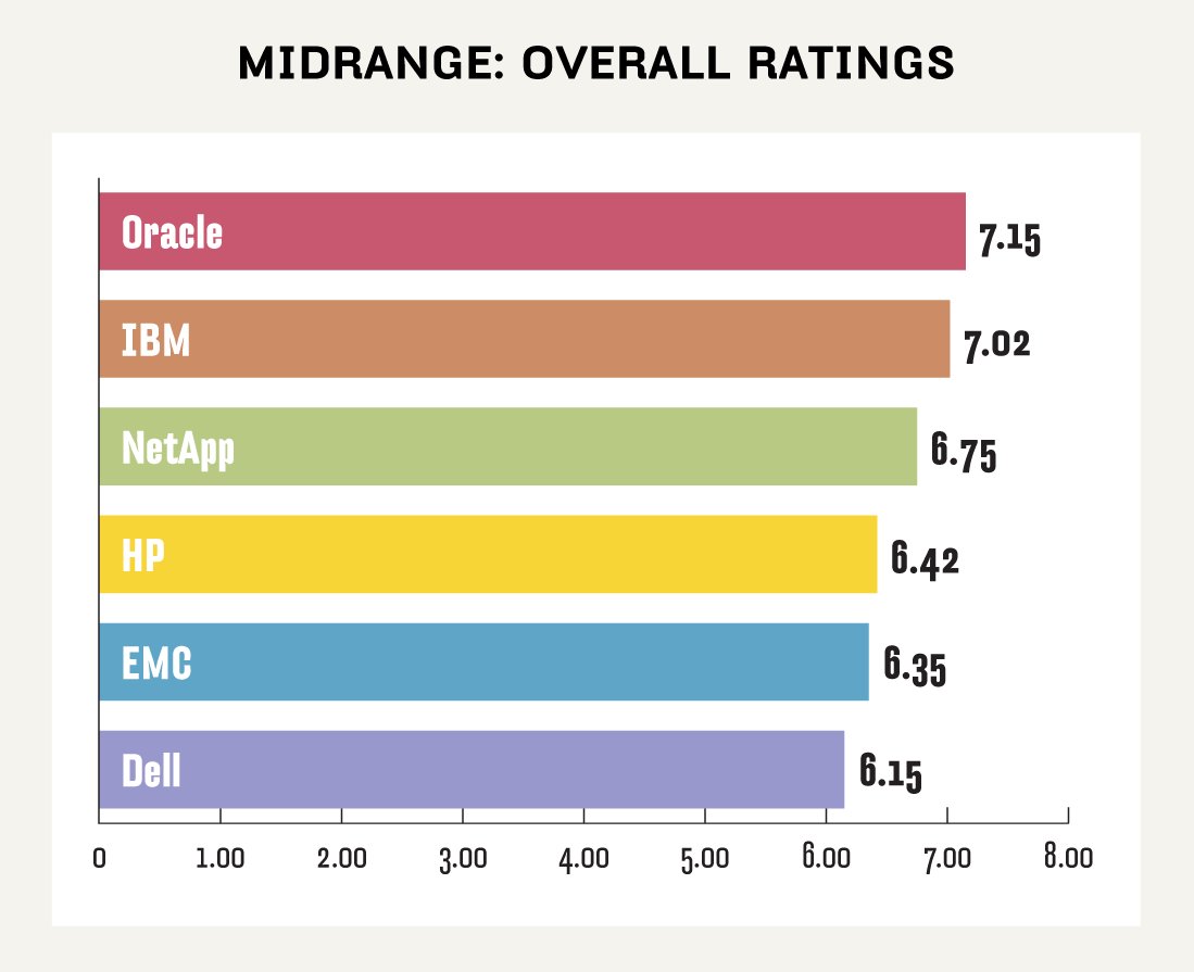 Midrange NAS ratings