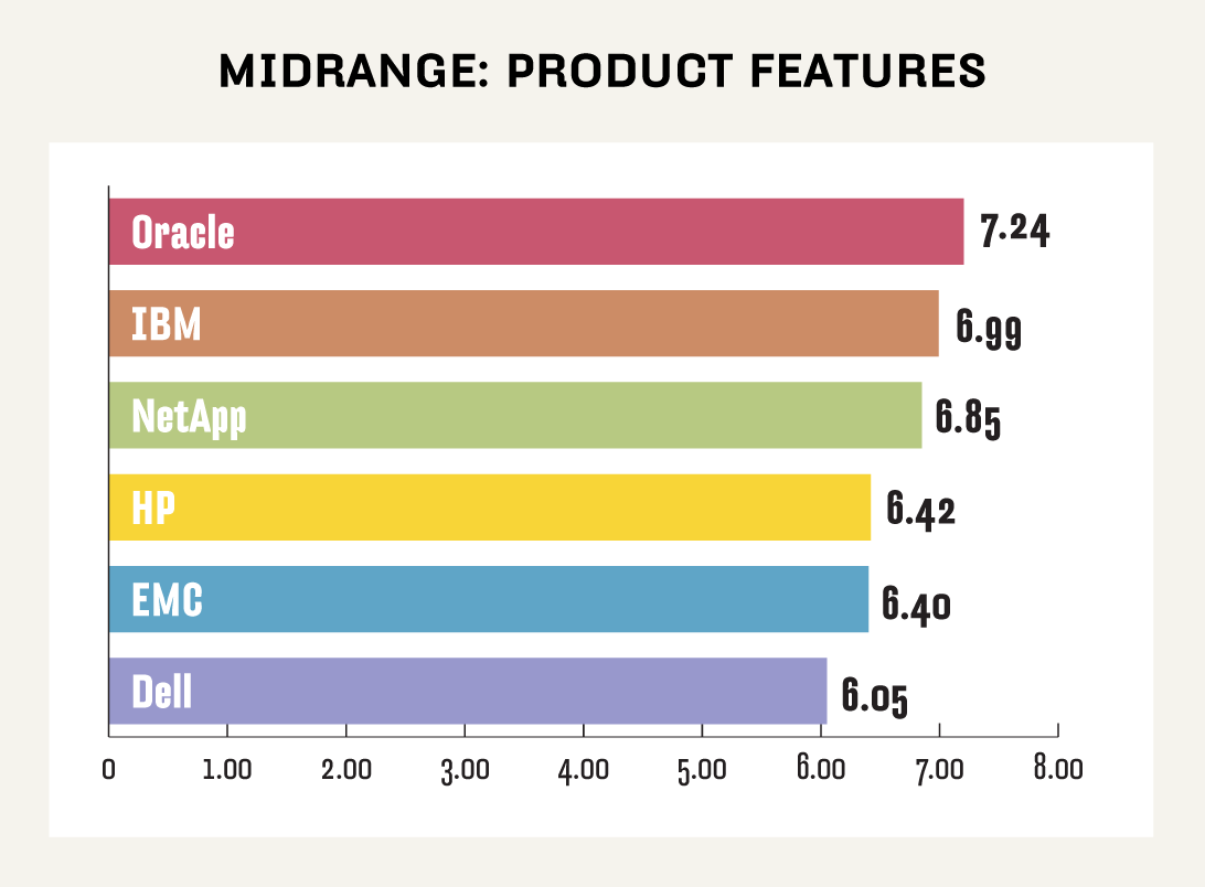 Midrange NAS product features