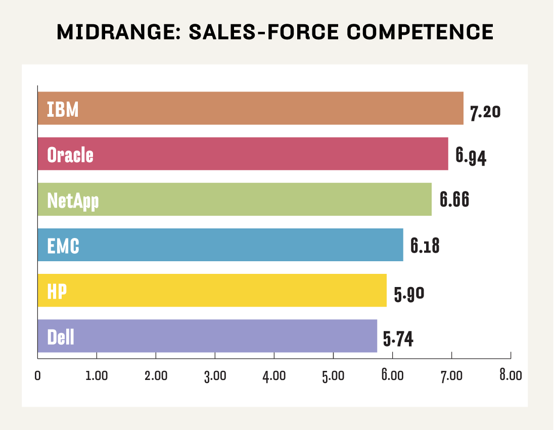 Midrange NAS sales-force competence