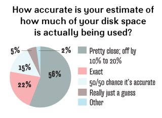 disk space estimates