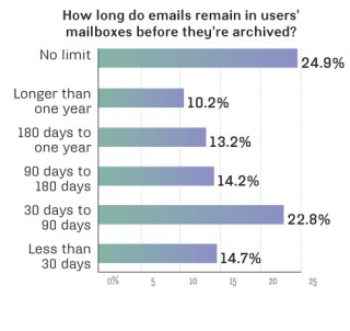Email retention before archiving