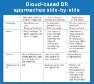 Cloud-based DR approaches