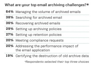 Email archiving challenges