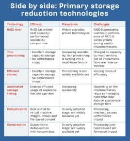 SIDE BY SIDE: PRIMARY STORAGE REDUCTION TECHNOLOGIES