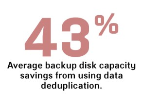 Backup disk capacity savings