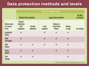 DATA PROTECTION METHODS AND LEVELS FOR STORAGE MAGAZINE JULY 2011