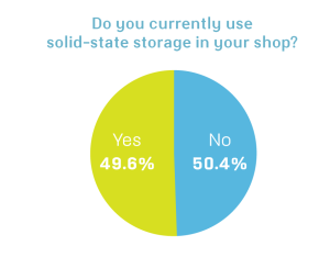 Solid-state storage use July 2011