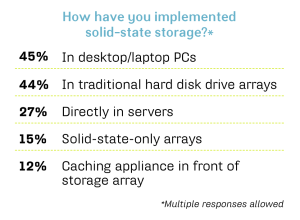 How have you implemented solid-state storage July 2011