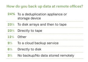 How do you back up data at ROBOs