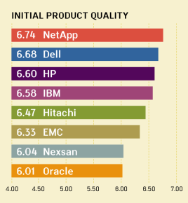 QUALITY AWARDS VI: INITIAL PRODUCT QUALITY RANKINGS FOR MIDRANGE ARRAYS